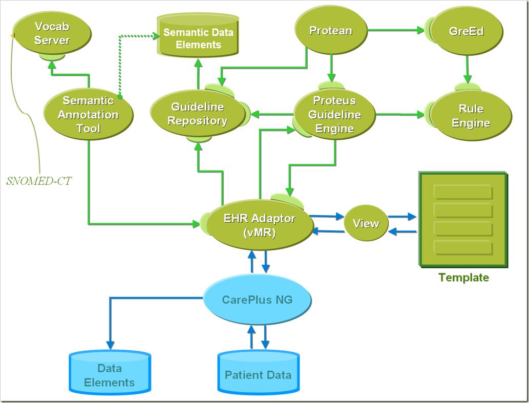 SDCI architecture