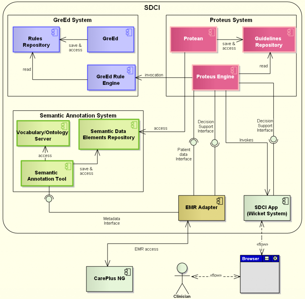 SDCI Component Model